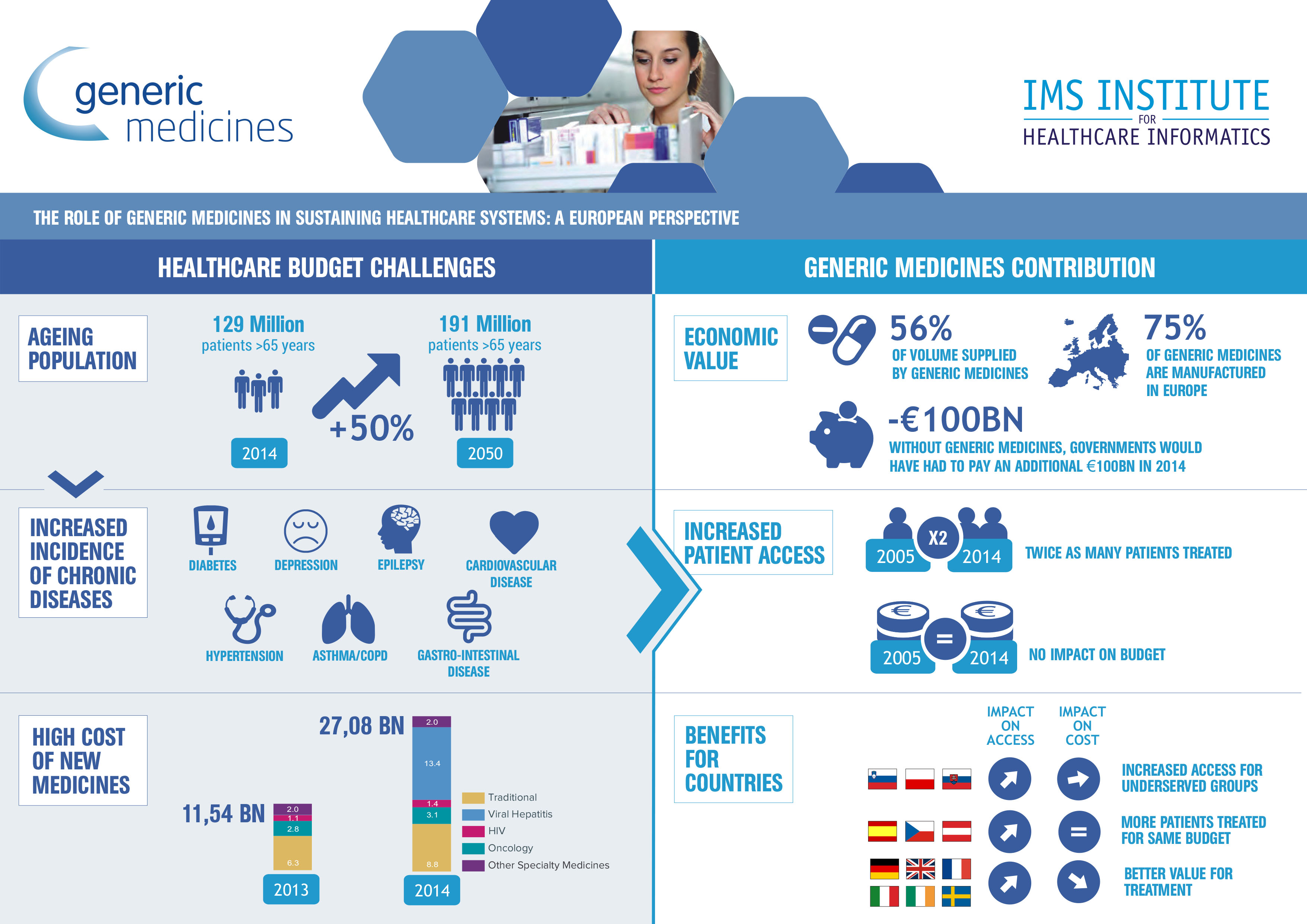 infographic-ims.cdr